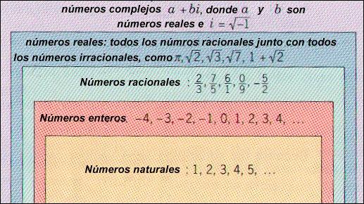 Yair los nmeros racionales diagrama de venn de los tipos de nmeros ccuart Images